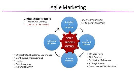 4-tips-for-agile-marketing